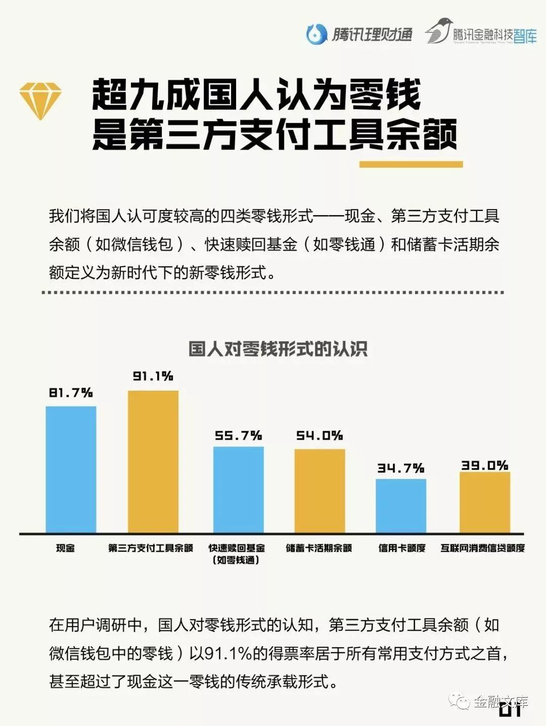 国人零钱报告:国人零钱1.5万亿被闲置,每年损失573.2亿!