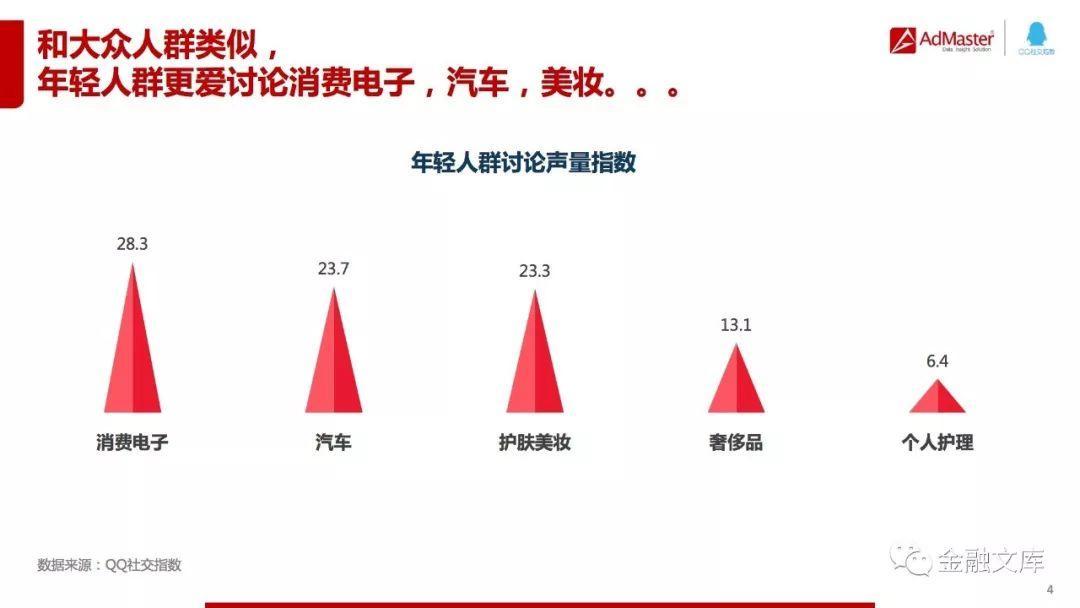 QQ社交指数:年轻用户洞察白皮书
