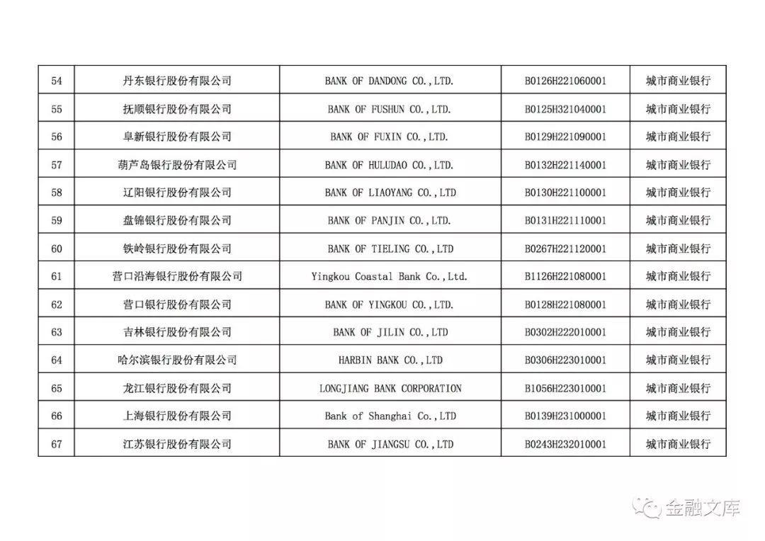 4549家中国银行业金融机构法人名单(附下载)