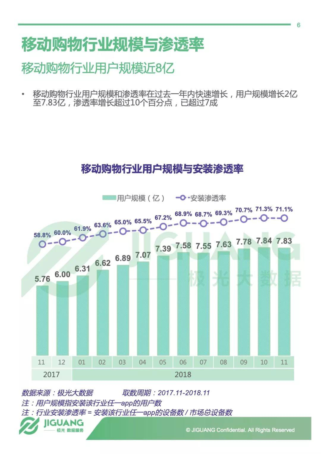 极光大数据:2018年电商行业研究报告