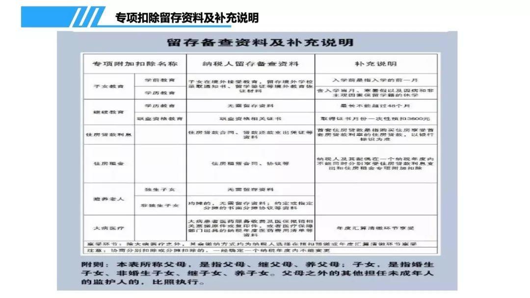 个人所得税专项附加扣除信息采集表填报专题培训