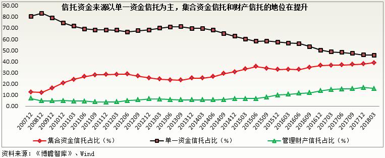 中国信托行业深度专题研究(附68家信托公司最全信息汇总)