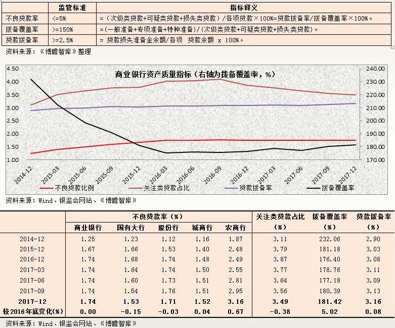 2017年银行业主要指标分析