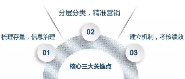 银行网点客户分类精准营销策略(含话术手册)