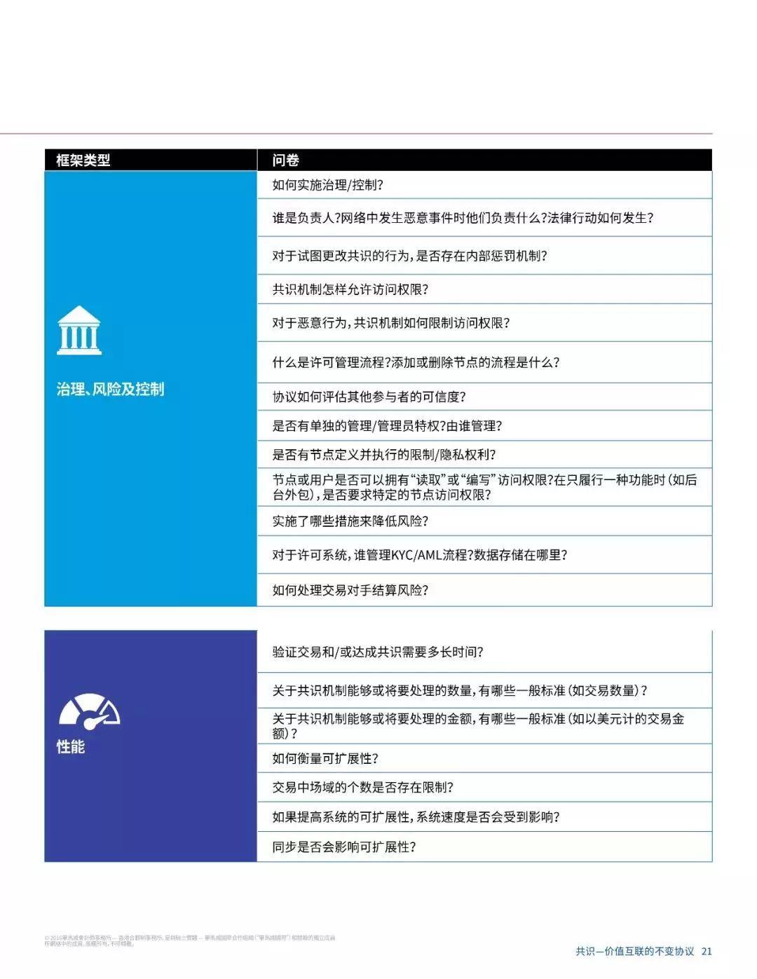 报告下载 | 毕马威区块链研究报告:区块链共识,价值互联网不变的协议