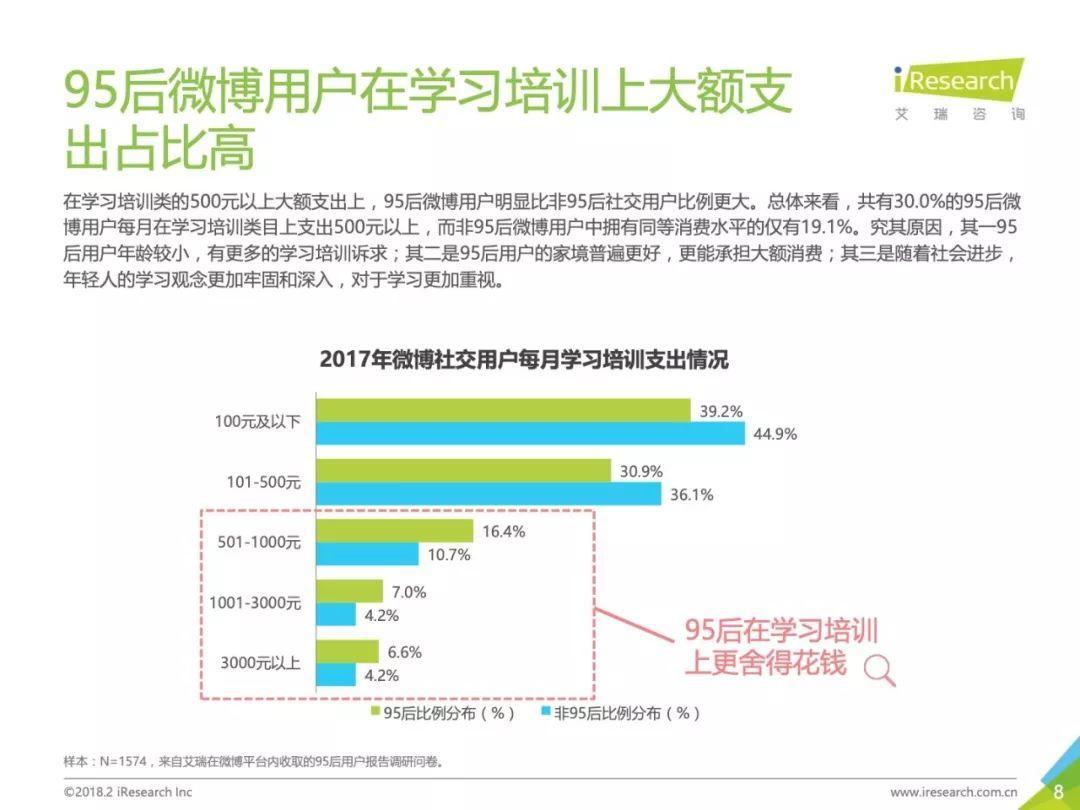 艾瑞咨询:2018年中国95后微博营销洞察报告