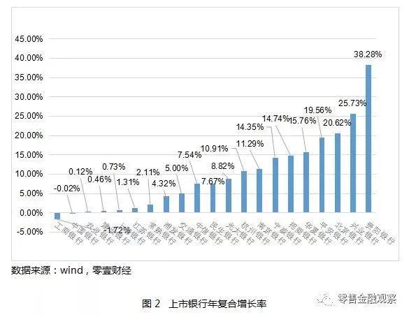 互联网银行盛行,22家上市银行营业网点发展趋势分析