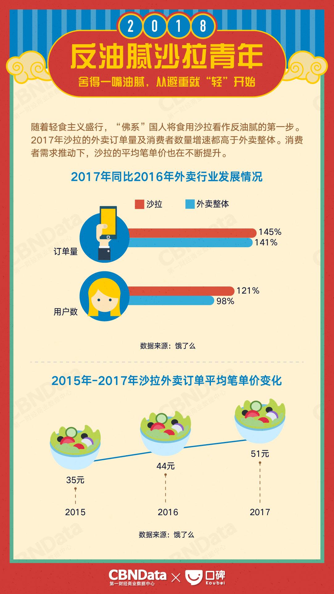 CBNData:2018生活消费趋势报告