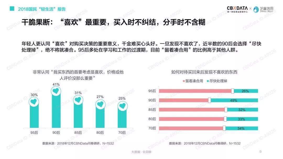 """芝麻信用:2018国民""""轻生活""""报告"""