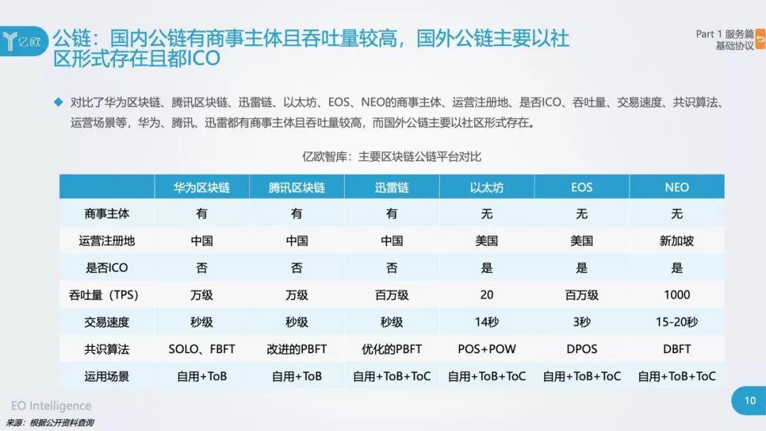 亿欧:2018年区块链行业应用研究报告(上篇、下篇)