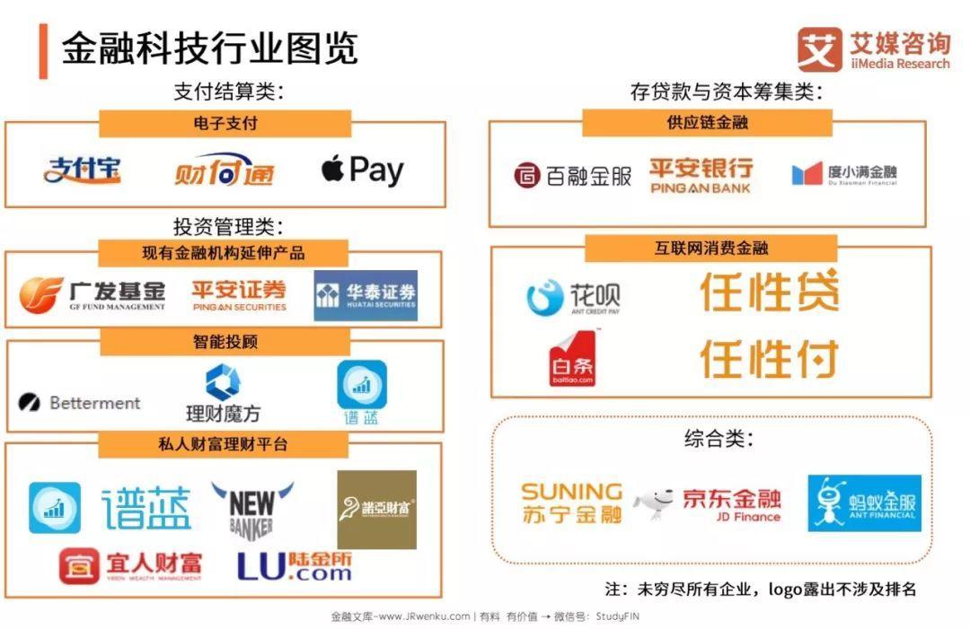 艾媒咨询:2018~2019中国金融科技专题研究报告