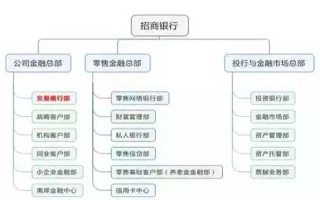 招商银行简史