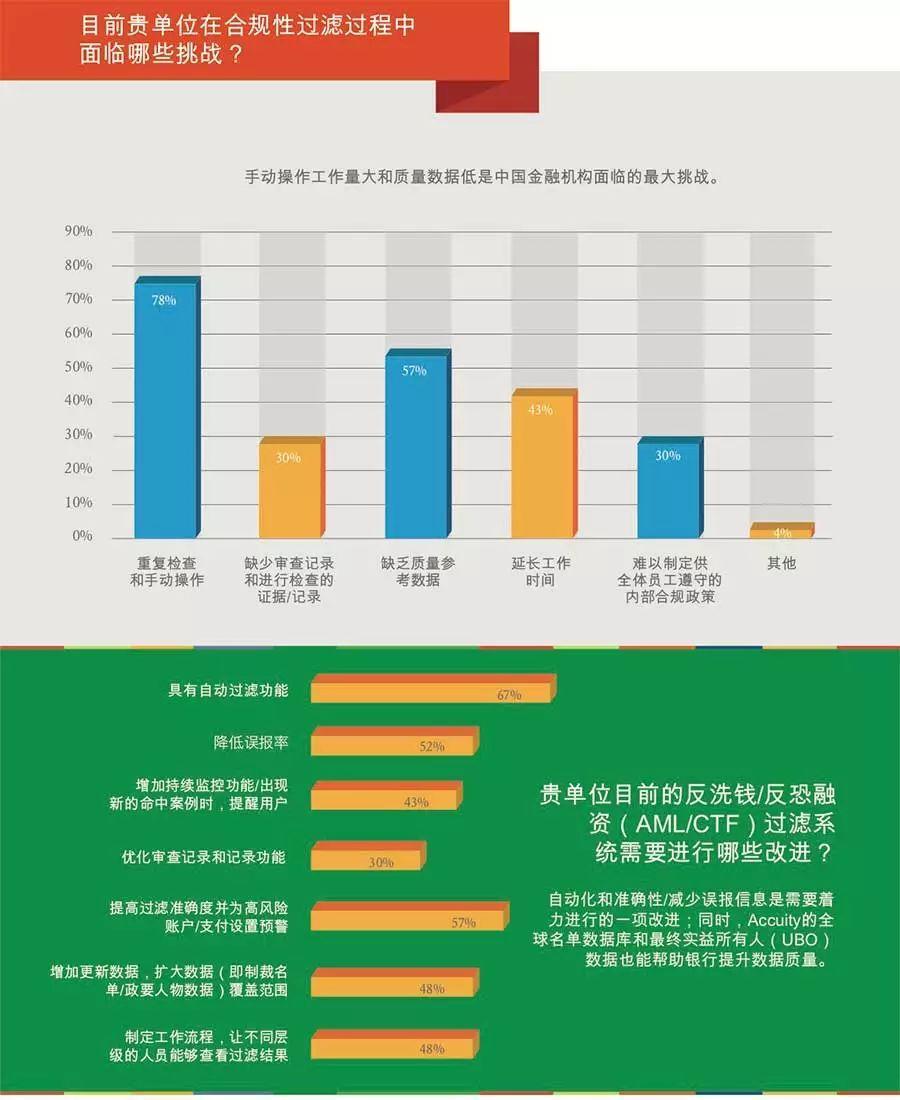 2018年度中国银行业了解你的客户(KYC)和反洗钱合规挑战白皮书