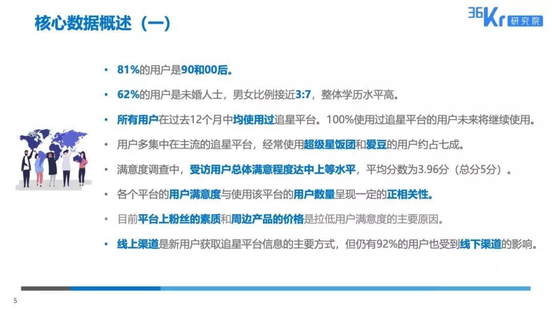 36Kr:粉丝经济下的用户行为观察报告