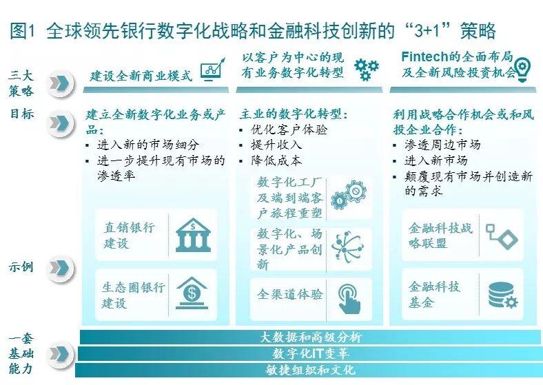 """麦肯锡:银行业数字化金融创新的""""3+1""""转型策略"""