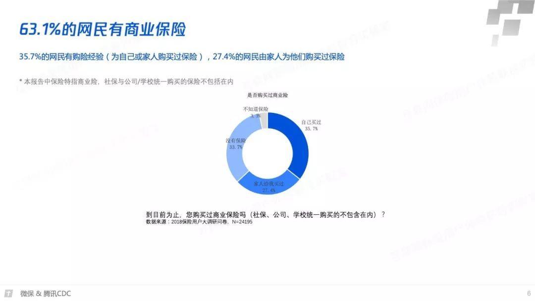 腾讯微保:2018年互联网保险年度报告(62页)