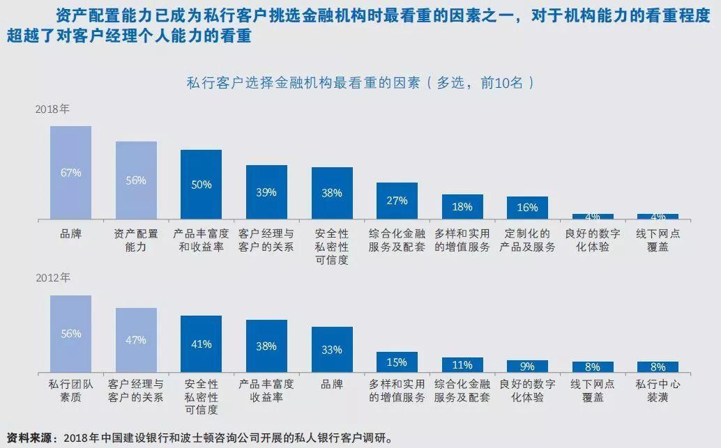 中国建设银行&BCG:中国私人银行2019