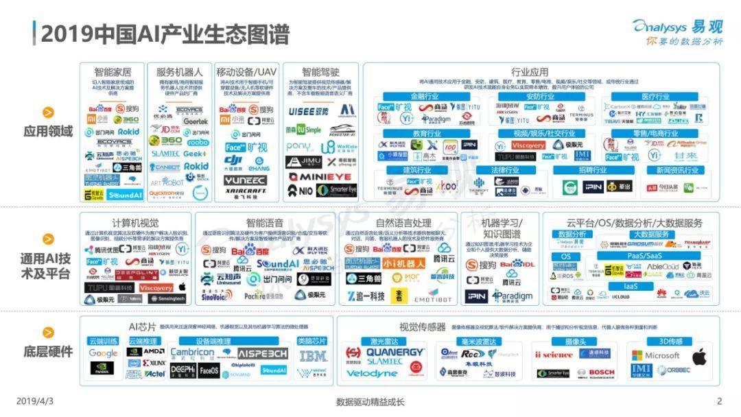 易观:中国人工智能产业生态图谱2019