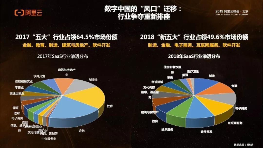 阿里云:2018-2019年中国SaaS市场洞察报告