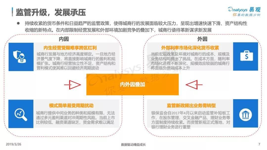 易观:中国城商行数字化升级白皮书