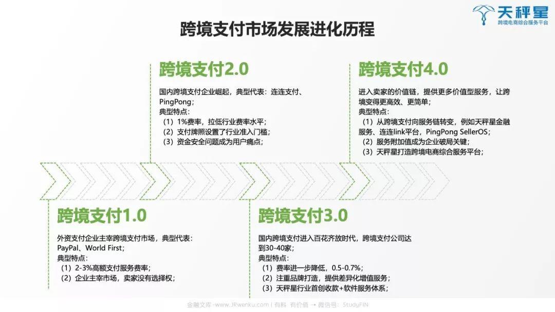 2019跨境支付行业白皮书