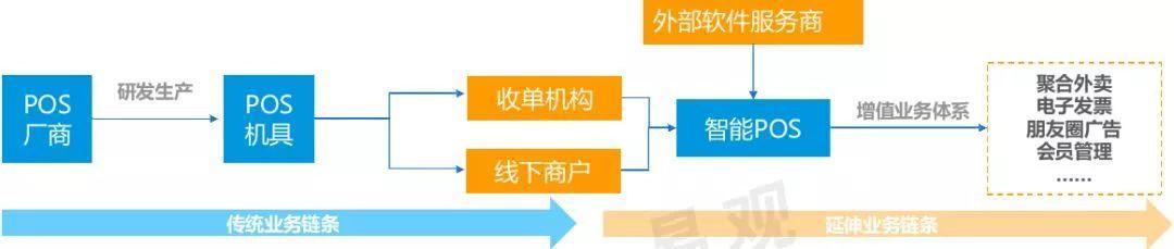 易观:2019中国智能支付终端专题分析