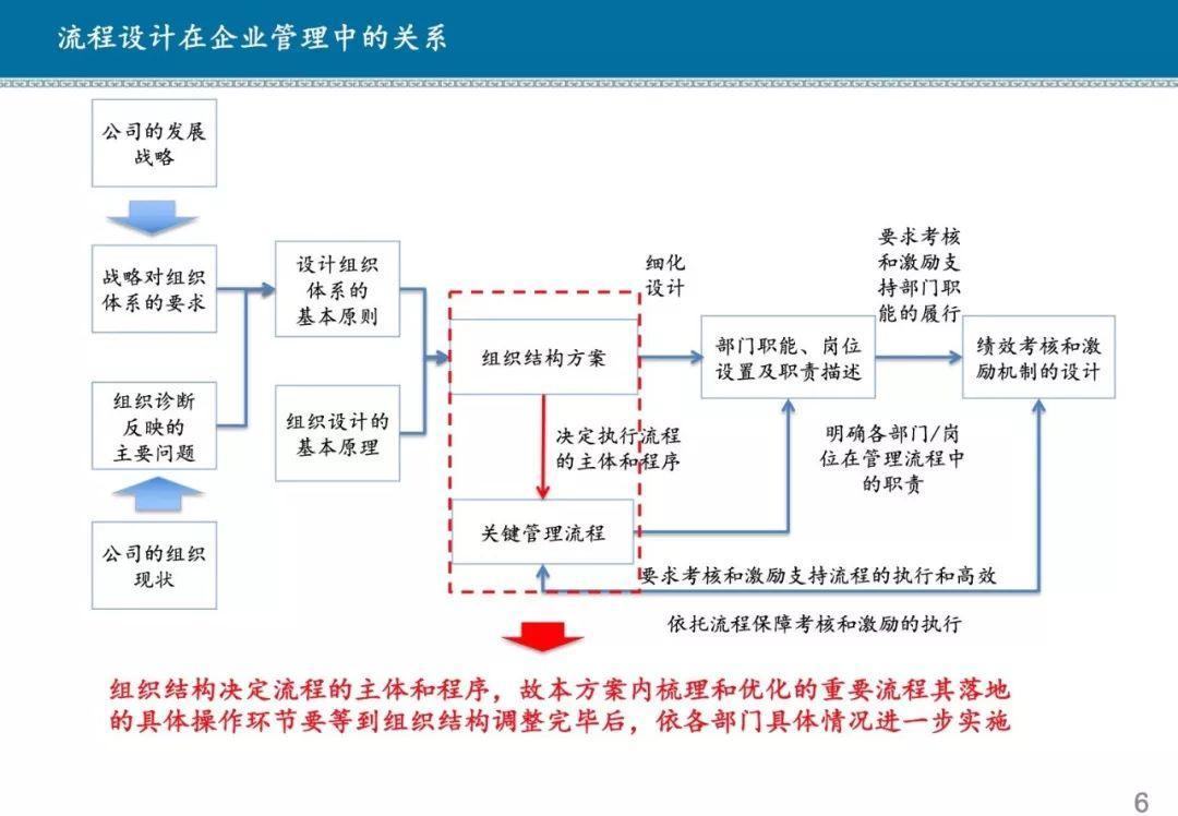 解决方案 | 某商业银行流程体系优化方案