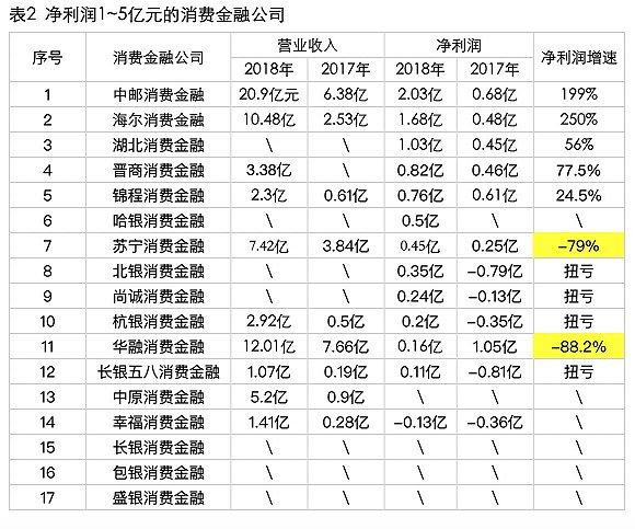 持牌消费金融公司座次大洗牌:中银跌落冠军宝座,捷信重夺第一