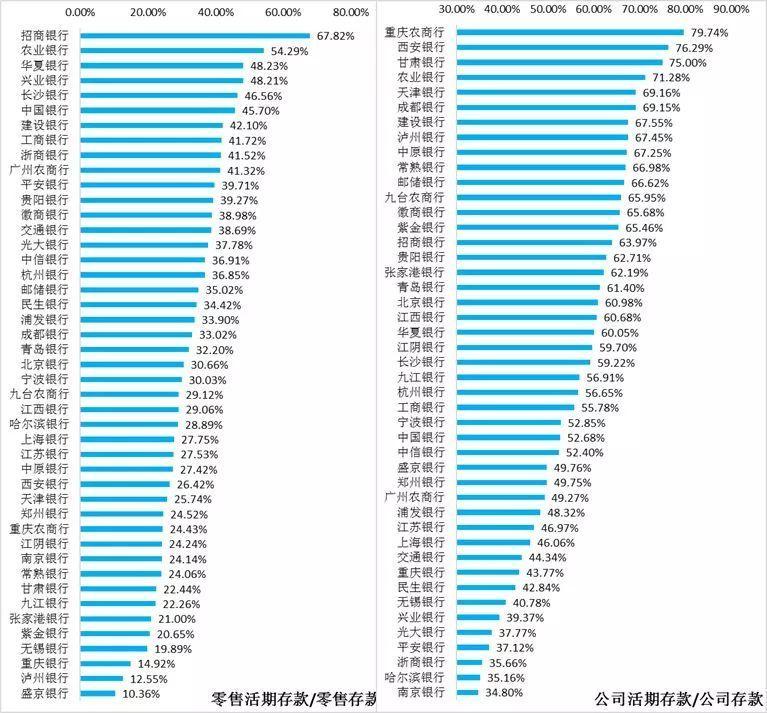 2018年46家上市银行各项经营指标排名大全