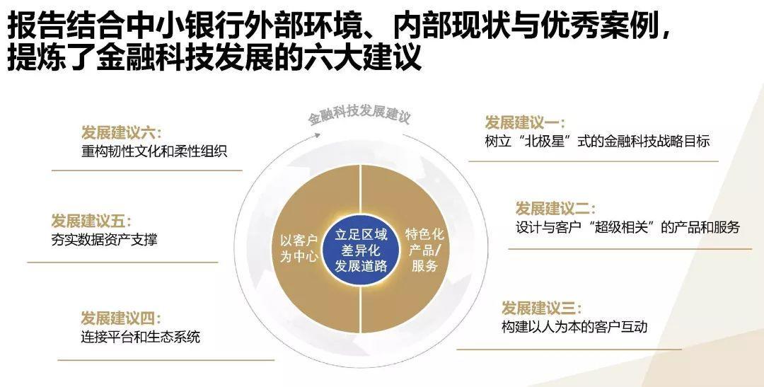 2019中小银行金融科技发展研究报告