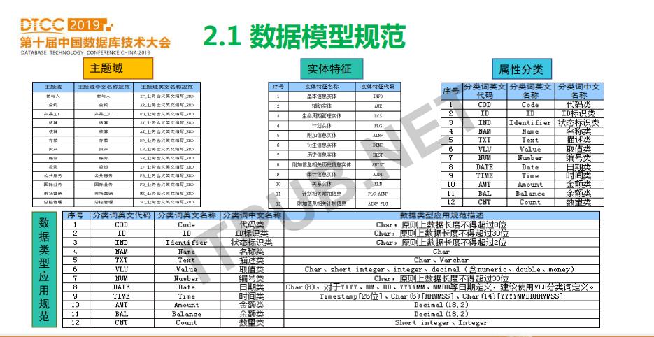 蔡仕志:中国农业银行数据库使用实践和发展规划