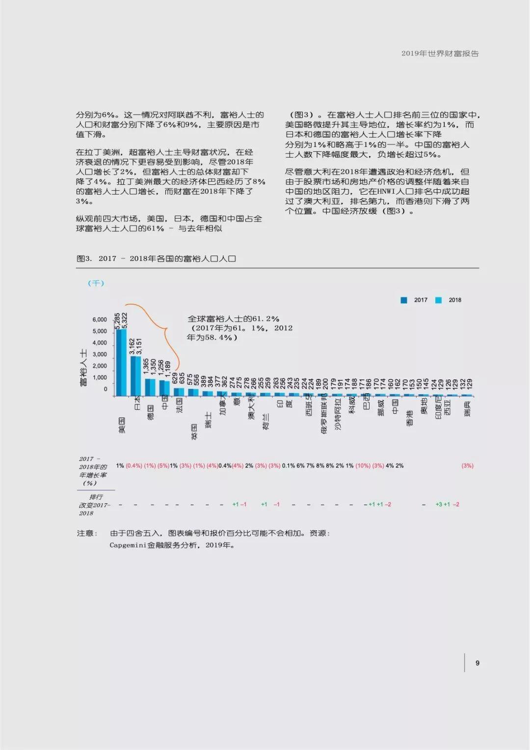 2019年世界财富报告