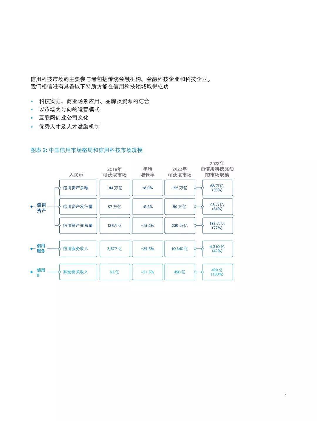 中国信用科技市场报告