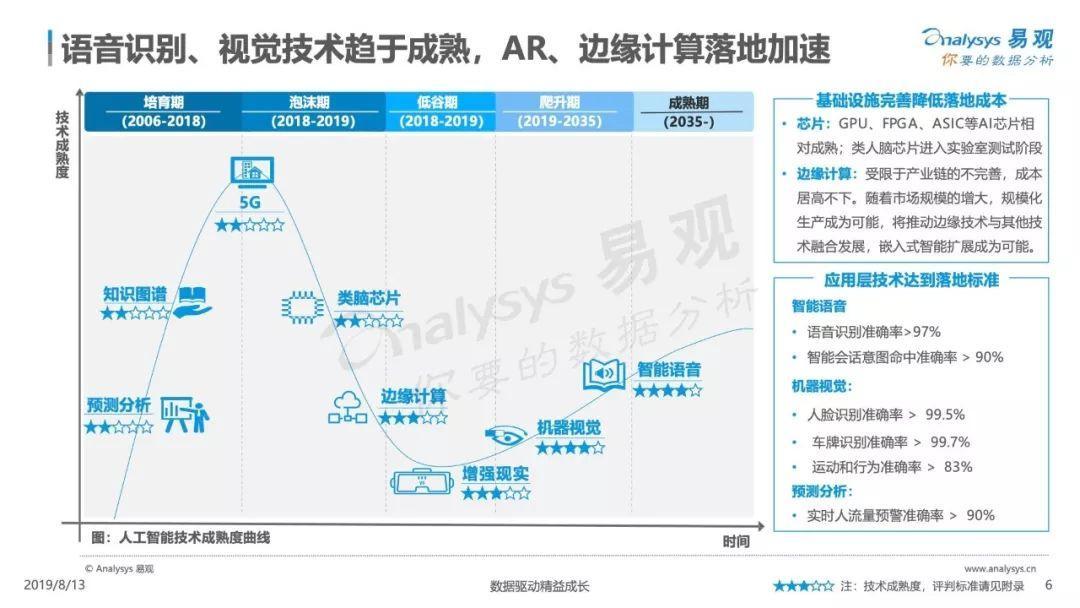 2019中国人工智能应用市场专题