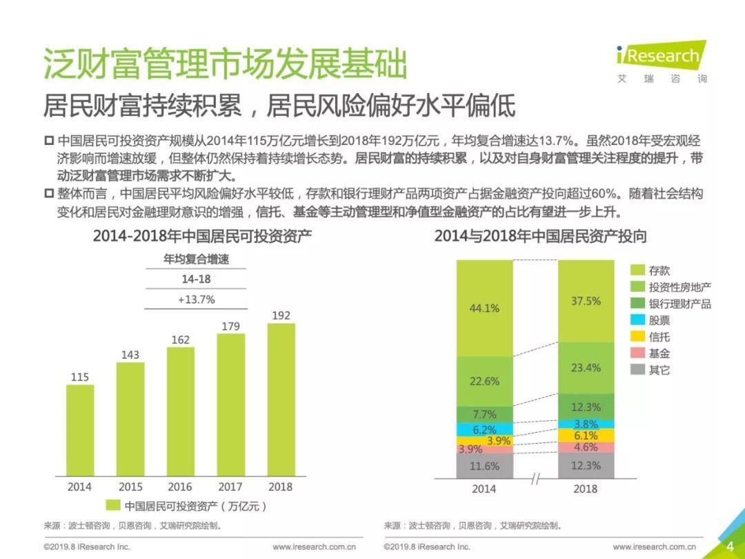 2019年中国财富管理与TAMP商业模式研究报告
