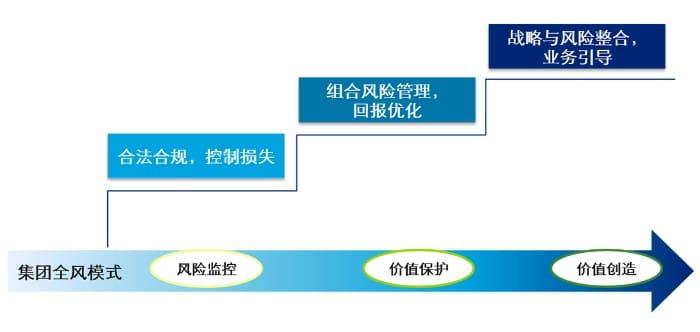 全面风险管理体系解析(上篇):集团建设思路洞见