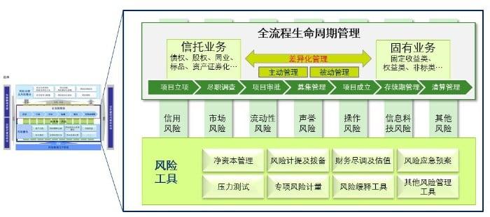 全面风险管理体系解析(中篇):所控股金融机构建设思路