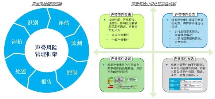 全面风险管理体系解析(下篇):金融控股公司全风体系建设构思