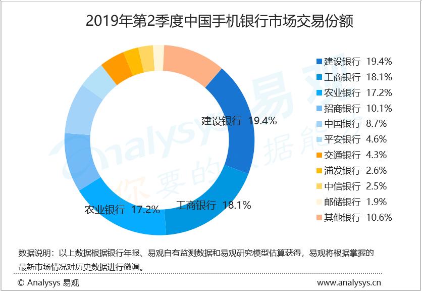 """019年第2季度中国手机银行客户交易规模为83.3万亿元"""""""