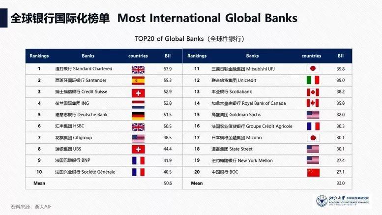 """019全球银行国际化报告"""""""