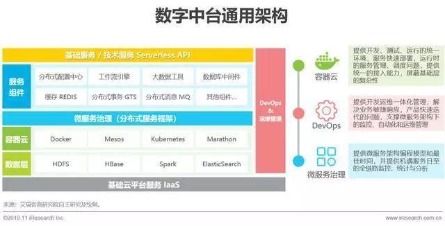 2019年中国数字中台行业研究报告