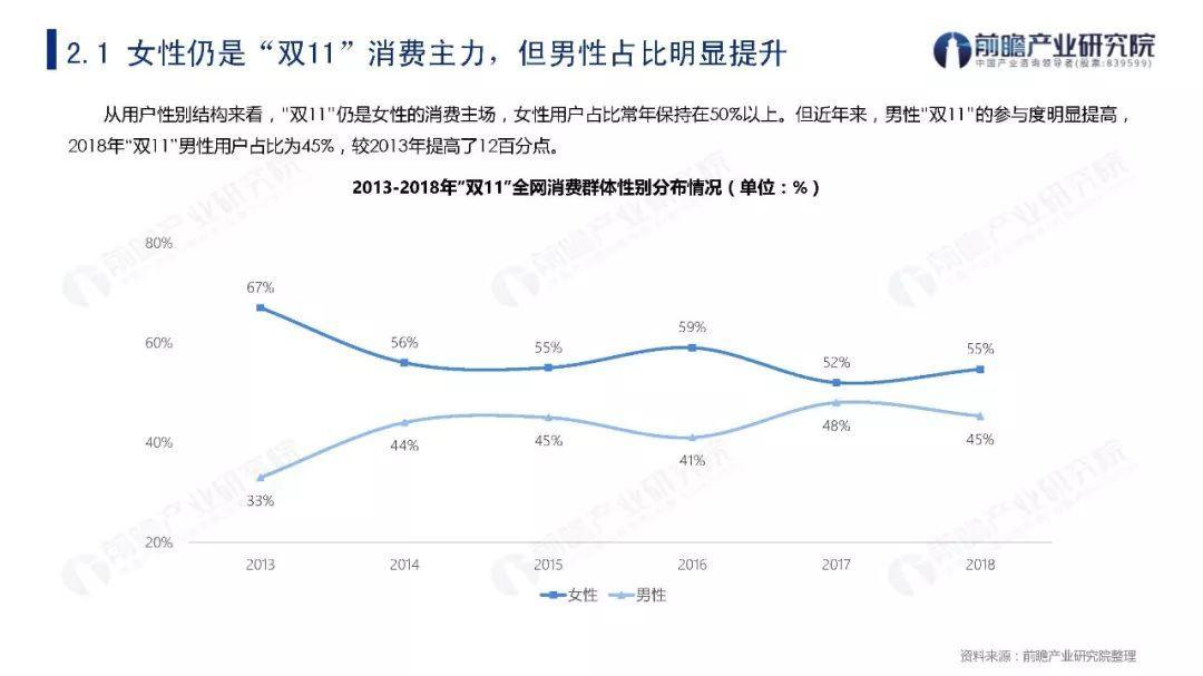 """2009-2019年""""双11""""购物节关键数据盘点与发展趋势分析报告"""