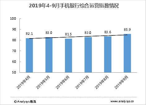 2019年4-9月手机银行综合运营指数情况