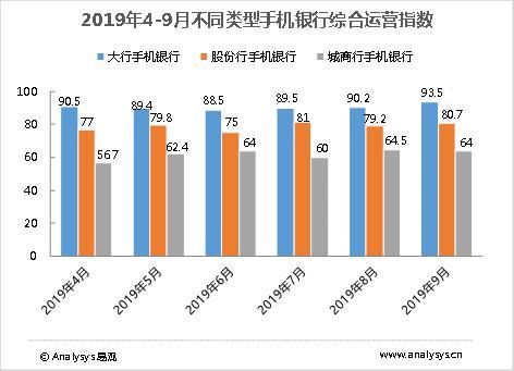 2019年4-9月不同类型手机银行综合运营指数