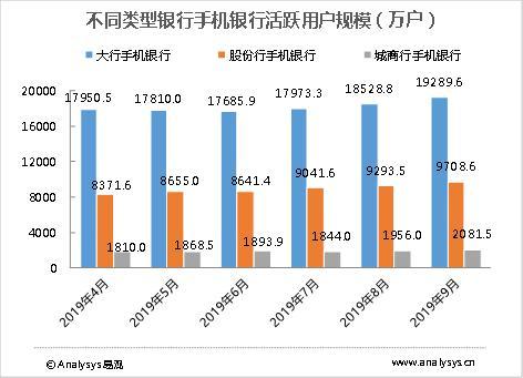 不同类型银行手机银行活跃用户规模(万户)
