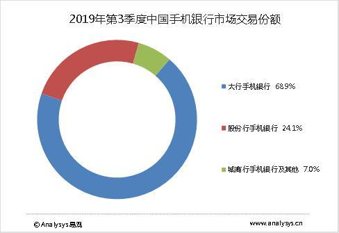 2019年第3季度中国手机银行市场交易份额