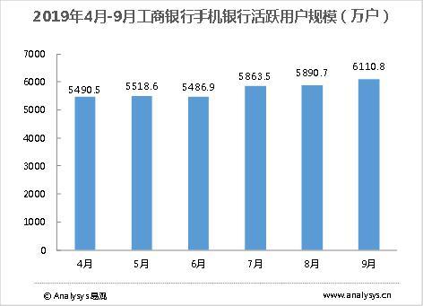 2019年4月-9月工商银行手机银行活跃用户规模(万户)