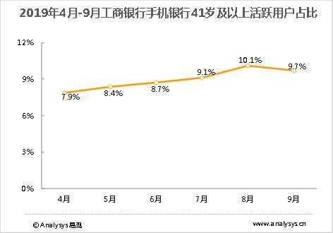 2019年4月-9月工商银行手机银行41岁及以上活跃用户占比