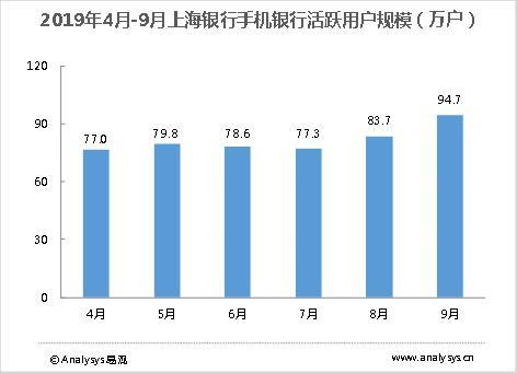 2019年4月-9月上海银行手机银行活跃用户规模(万户)