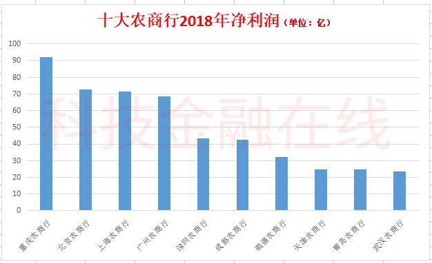 全国十大农商行调查:北京农商行拨备超1000% 上海农商行贷款靠房地产